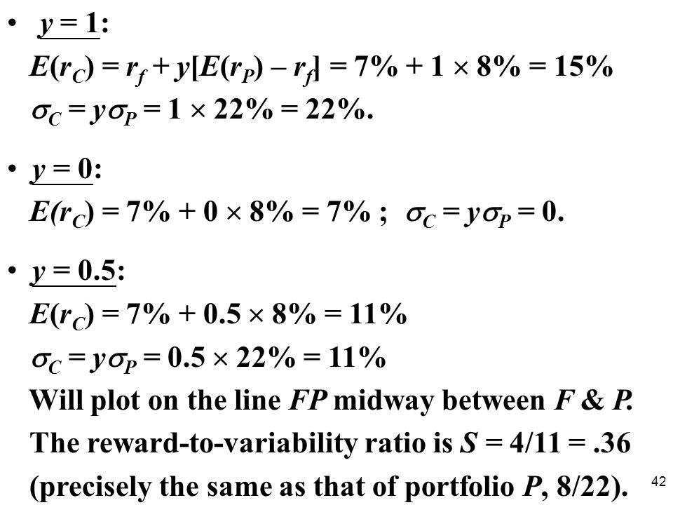 y = 1: E(rC) = rf + y[E(rP) – rf] = 7% + 1  8% = 15% C = yP = 1  22% = 22%. y = 0: E(rC) = 7% + 0  8% = 7% ; C = yP = 0.